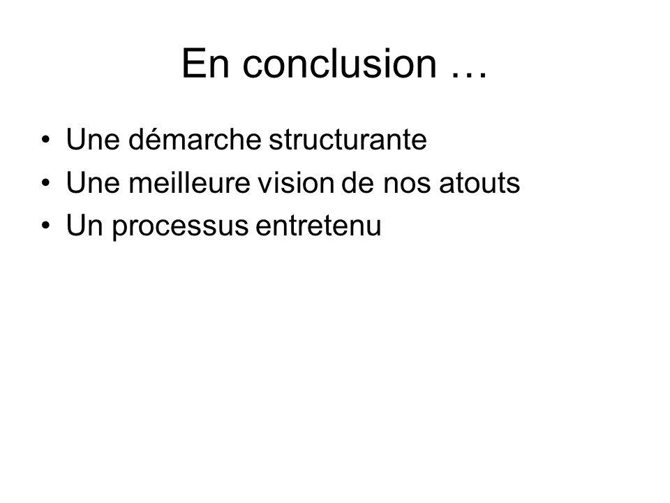 En conclusion … Une démarche structurante Une meilleure vision de nos atouts Un processus entretenu