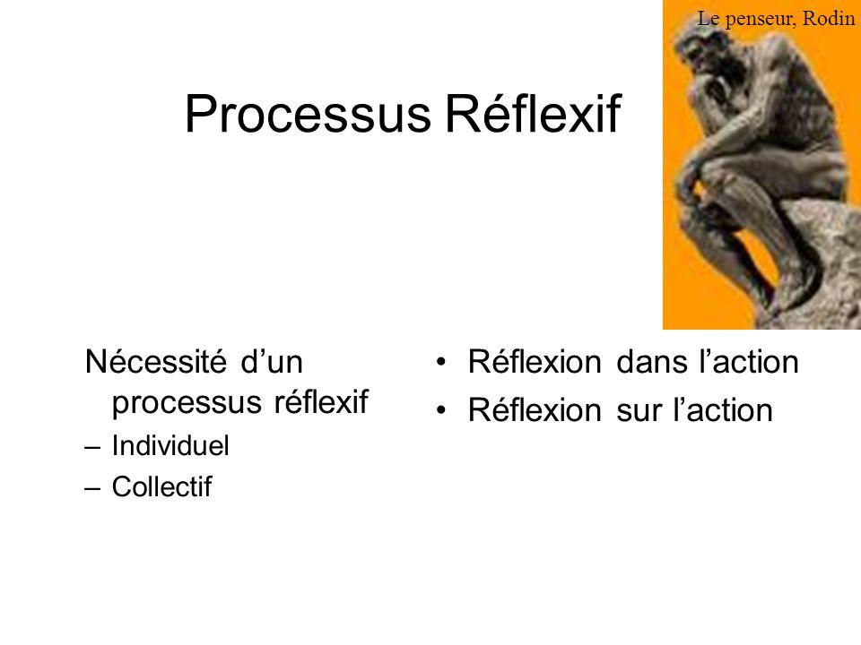 Processus Réflexif Nécessité dun processus réflexif –Individuel –Collectif Réflexion dans laction Réflexion sur laction Le penseur, Rodin