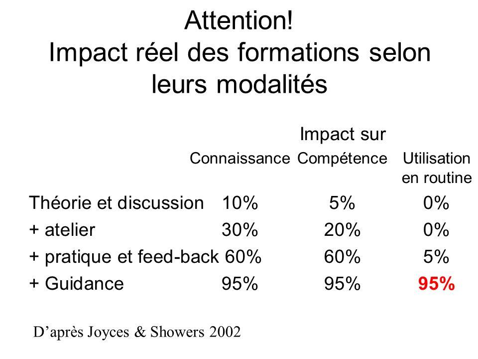 Attention! Impact réel des formations selon leurs modalités Impact sur ConnaissanceCompétenceUtilisation en routine Théorie et discussion 10%5%0% + at