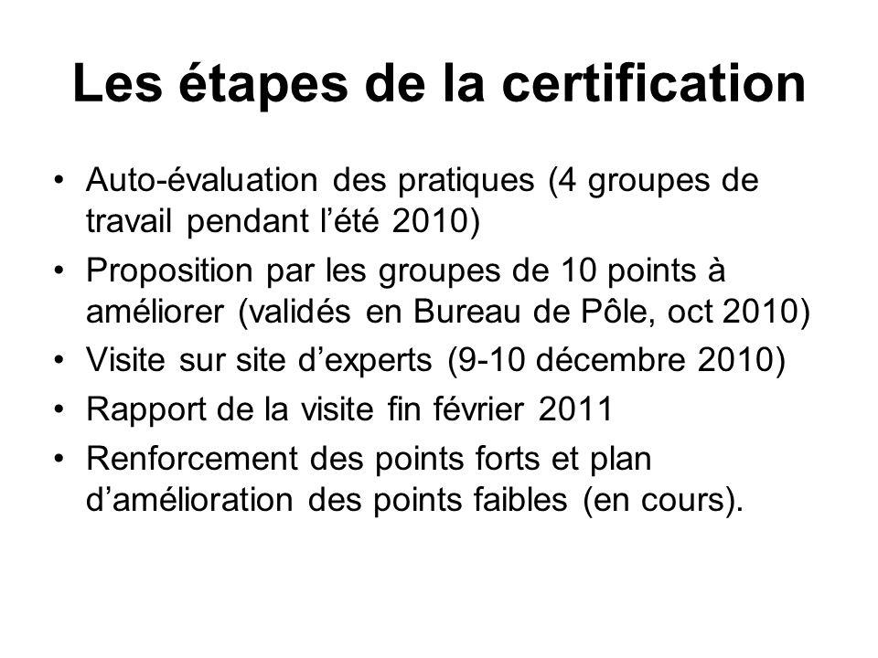 Les étapes de la certification Auto-évaluation des pratiques (4 groupes de travail pendant lété 2010) Proposition par les groupes de 10 points à améli