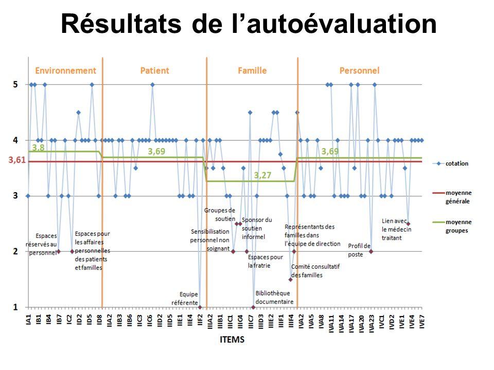 Résultats de lautoévaluation Points à améliorer Environnement Espaces réservés au personnel.