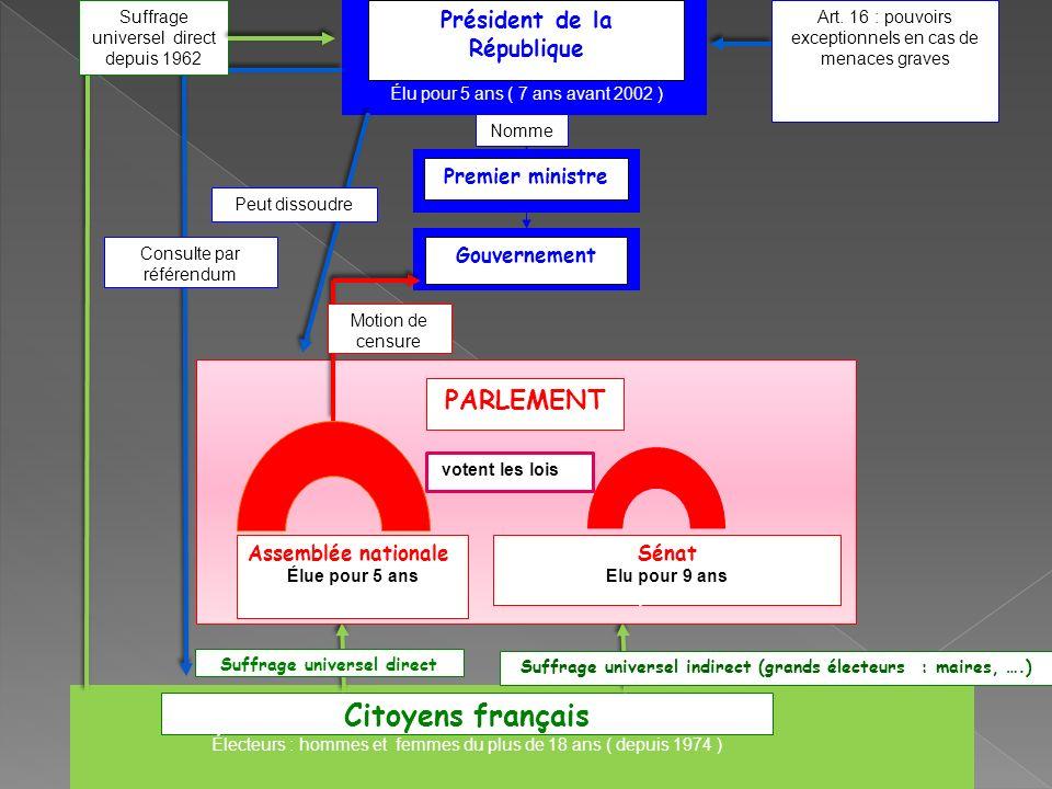 Président de la République Chef de lÉtat Élu pour 5 ans ( 7 ans avant 2002 ) Premier ministre Gouvernement Nomme Art. 16 : pouvoirs exceptionnels en c