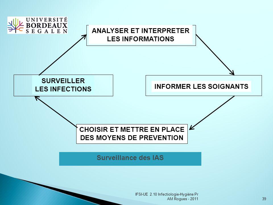 IFSI-UE 2.10 Infectiologie-Hygiène Pr AM Rogues - 201139 Surveillance des IAS ANALYSER ET INTERPRETER LES INFORMATIONS INFORMER LES SOIGNANTS CHOISIR ET METTRE EN PLACE DES MOYENS DE PREVENTION SURVEILLER LES INFECTIONS