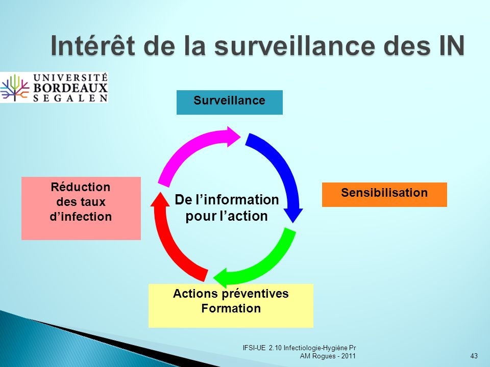 IFSI-UE 2.10 Infectiologie-Hygiène Pr AM Rogues - 201143 Surveillance Sensibilisation Actions préventives Formation Réduction des taux dinfection De linformation pour laction