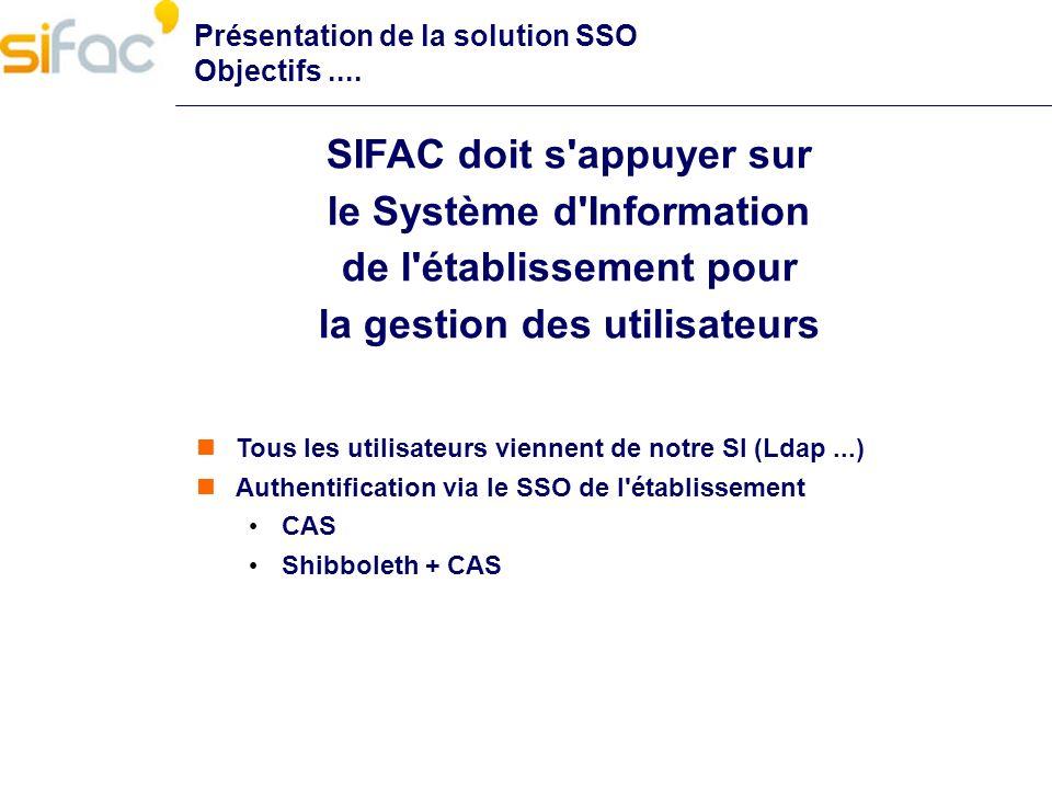 Présentation de la solution SSO Objectifs.... SIFAC doit s'appuyer sur le Système d'Information de l'établissement pour la gestion des utilisateurs To