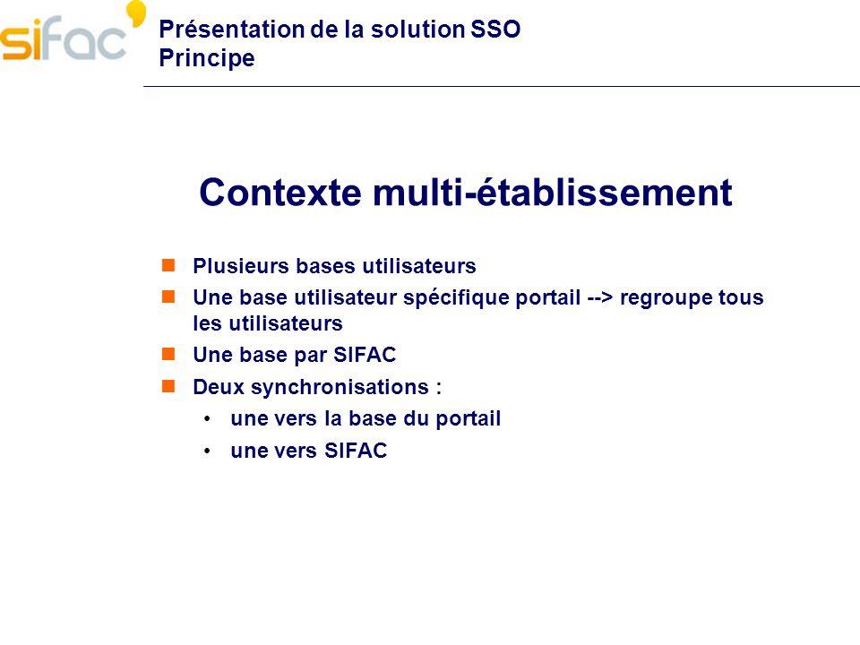 Contexte multi-établissement Plusieurs bases utilisateurs Une base utilisateur spécifique portail --> regroupe tous les utilisateurs Une base par SIFA