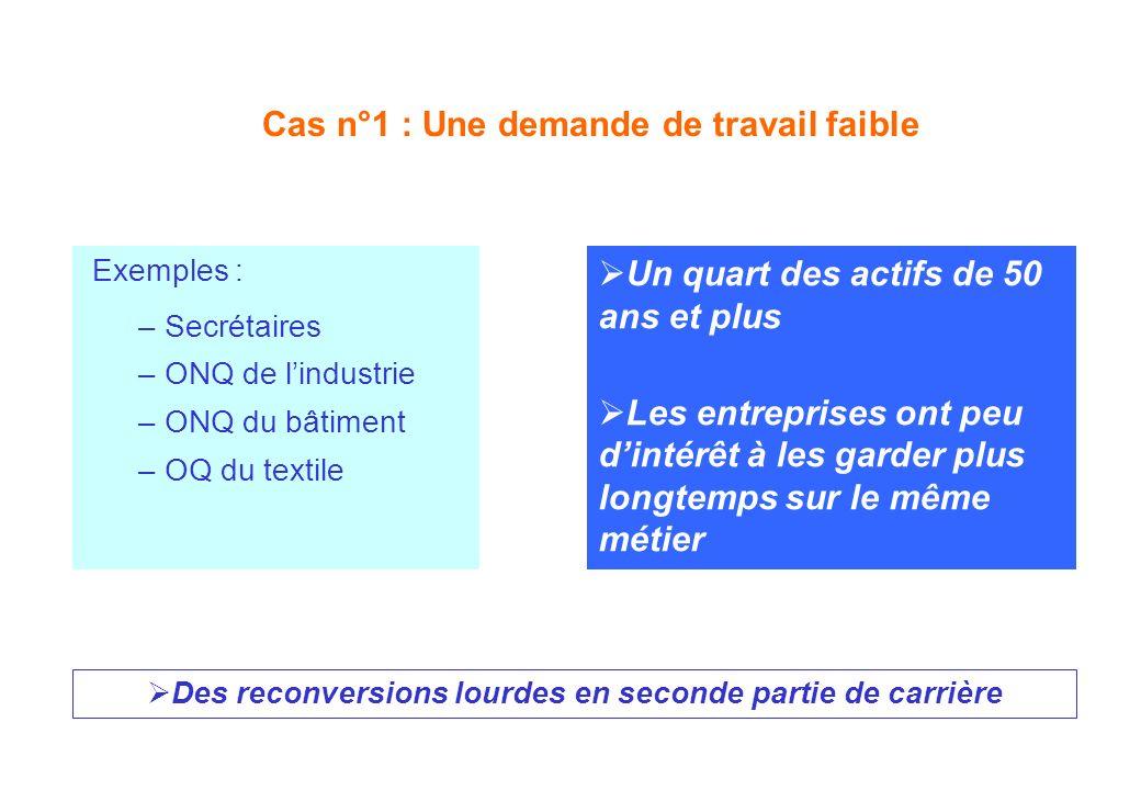 Cas n°1 : Une demande de travail faible Exemples : – Secrétaires – ONQ de lindustrie – ONQ du bâtiment – OQ du textile Un quart des actifs de 50 ans e