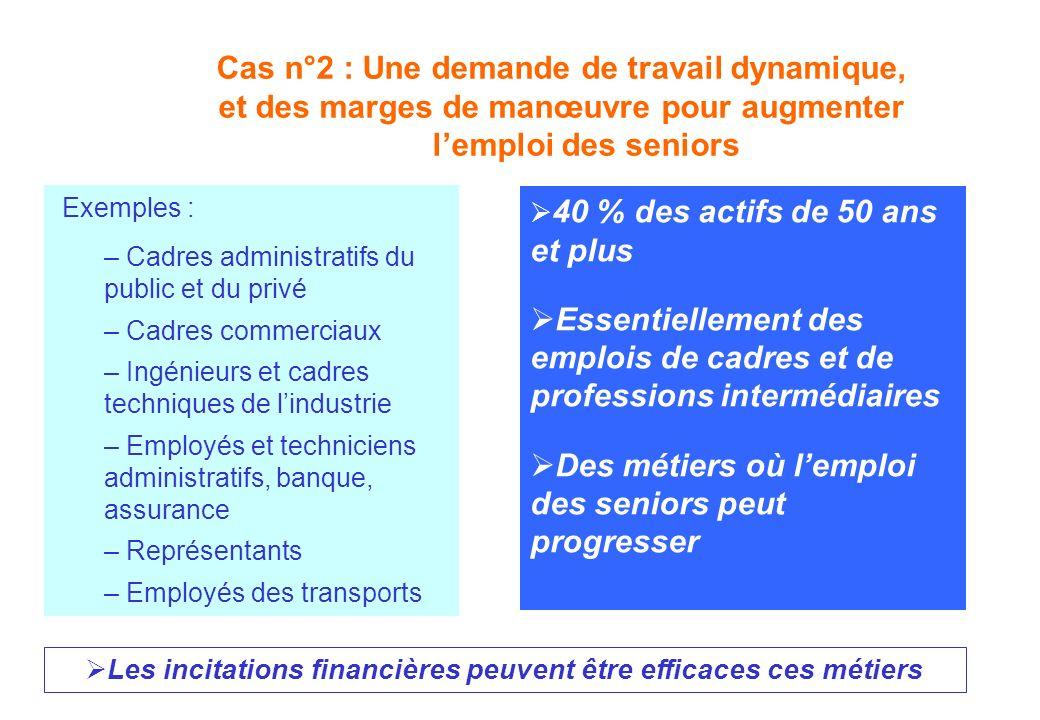 Cas n°2 : Une demande de travail dynamique, et des marges de manœuvre pour augmenter lemploi des seniors Exemples : – Cadres administratifs du public