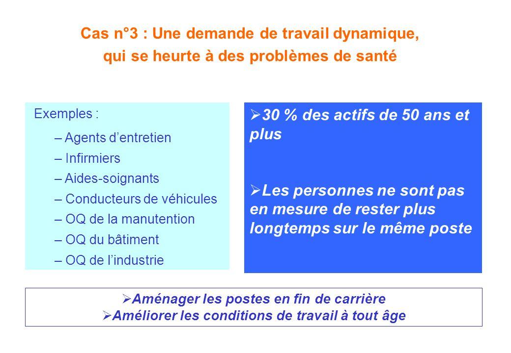 Cas n°3 : Une demande de travail dynamique, qui se heurte à des problèmes de santé Exemples : – Agents dentretien – Infirmiers – Aides-soignants – Con