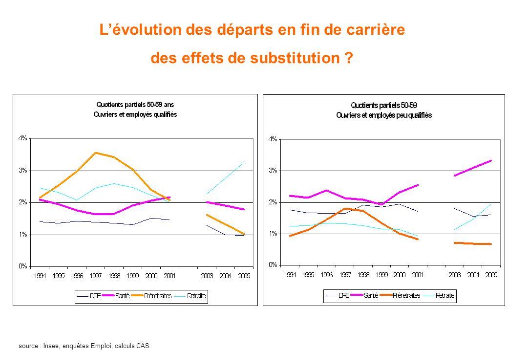 Lévolution des départs en fin de carrière des effets de substitution ? source : Insee, enquêtes Emploi, calculs CAS