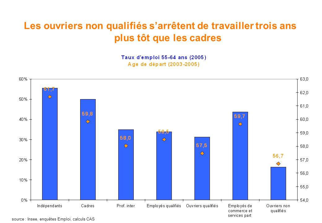 Les ouvriers non qualifiés sarrêtent de travailler trois ans plus tôt que les cadres source : Insee, enquêtes Emploi, calculs CAS