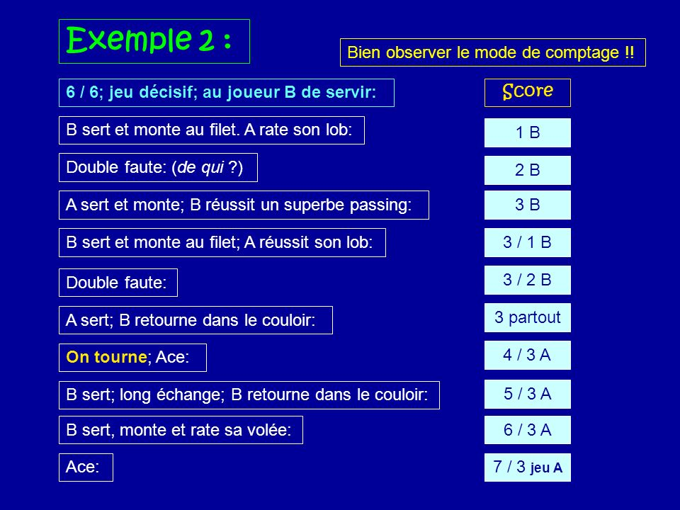 6 / 6; jeu décisif; au joueur B de servir: Double faute: Exemple 2 : B sert et monte au filet. A rate son lob: Double faute: (de qui ?) A sert et mont