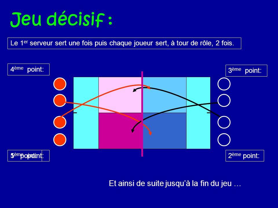 1 er point: Jeu décisif : 2 ème point: 3 ème point: Et ainsi de suite jusquà la fin du jeu … 4 ème point: 5 ème point: Le 1 er serveur sert une fois puis chaque joueur sert, à tour de rôle, 2 fois.