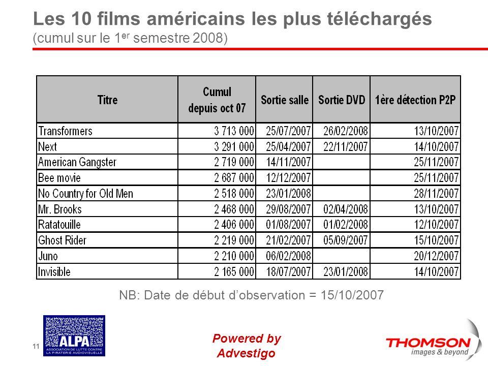 Powered by Advestigo 11 Les 10 films américains les plus téléchargés (cumul sur le 1 er semestre 2008) NB: Date de début dobservation = 15/10/2007