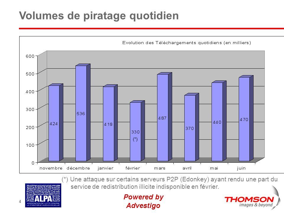 Powered by Advestigo 4 Volumes de piratage quotidien (*) Une attaque sur certains serveurs P2P (Edonkey) ayant rendu une part du service de redistribu