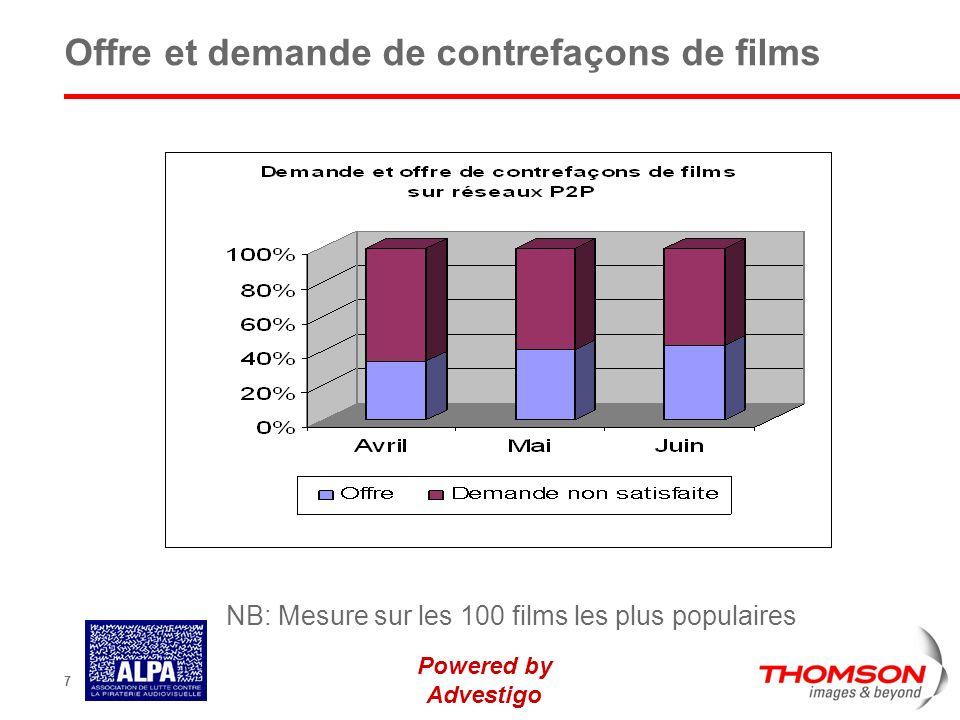Powered by Advestigo 7 Offre et demande de contrefaçons de films NB: Mesure sur les 100 films les plus populaires