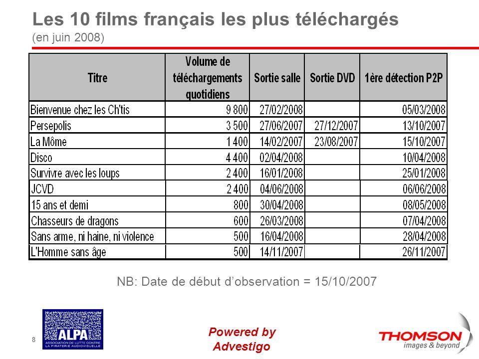 Powered by Advestigo 8 Les 10 films français les plus téléchargés (en juin 2008) NB: Date de début dobservation = 15/10/2007