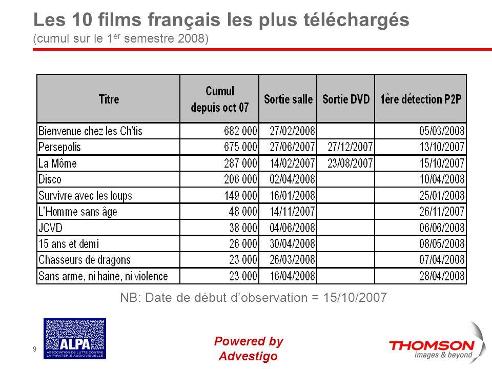 Powered by Advestigo 9 Les 10 films français les plus téléchargés (cumul sur le 1 er semestre 2008) NB: Date de début dobservation = 15/10/2007