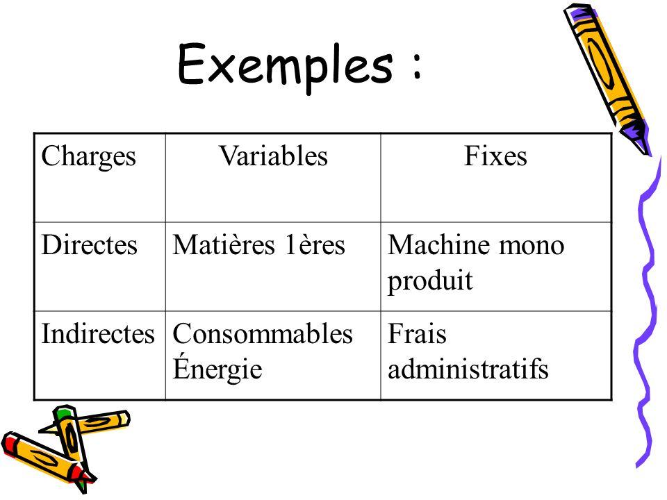 Exemples : Charges VariablesFixes DirectesMatières 1èresMachine mono produit IndirectesConsommables Énergie Frais administratifs