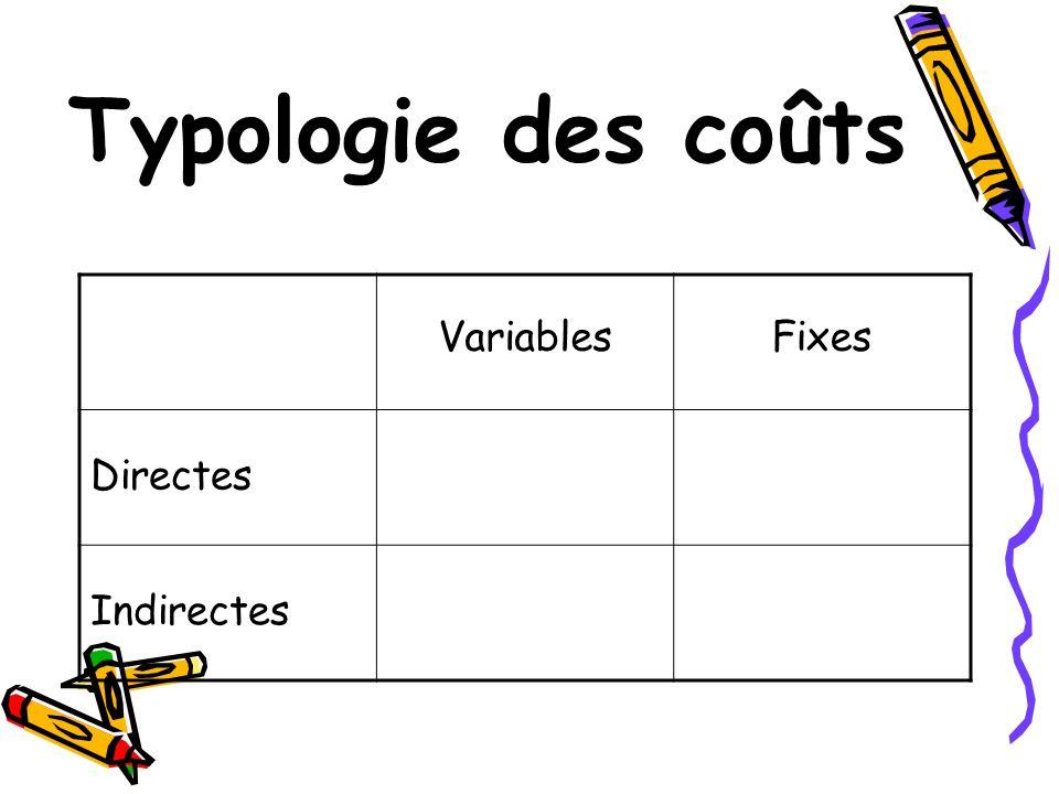Typologie des coûts VariablesFixes Directes Indirectes
