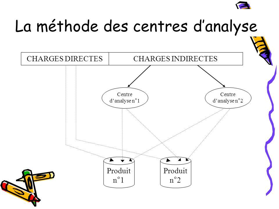 Produit n°2 Produit n°1 Centre danalyse n°1 Centre danalyse n°2 CHARGES INDIRECTESCHARGES DIRECTES La méthode des centres danalyse