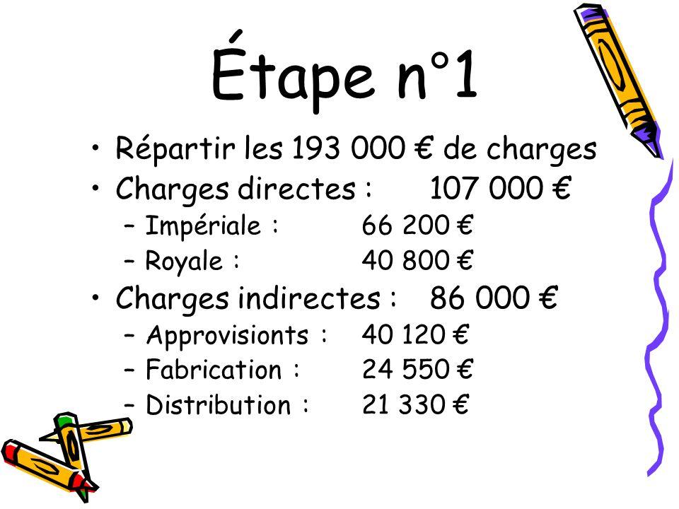 Étape n°1 Répartir les 193 000 de charges Charges directes : 107 000 –Impériale : 66 200 –Royale : 40 800 Charges indirectes : 86 000 –Approvisionts :