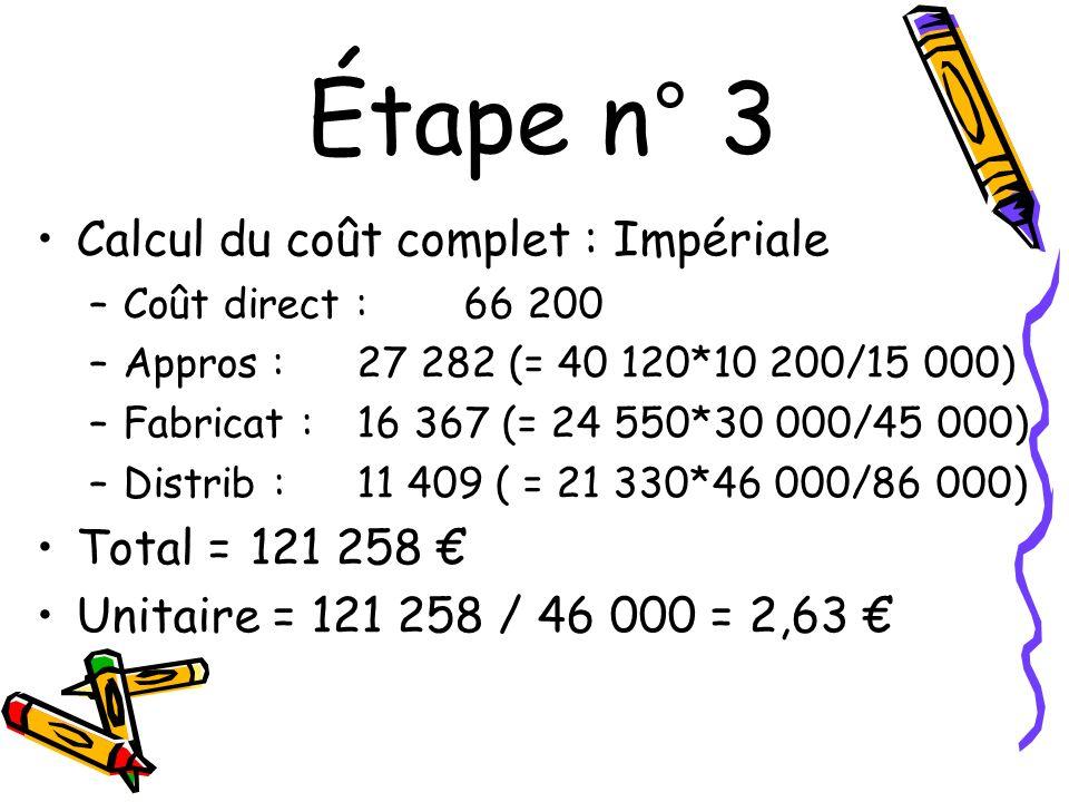 Étape n° 3 Calcul du coût complet : Impériale –Coût direct :66 200 –Appros : 27 282 (= 40 120*10 200/15 000) –Fabricat : 16 367 (= 24 550*30 000/45 00