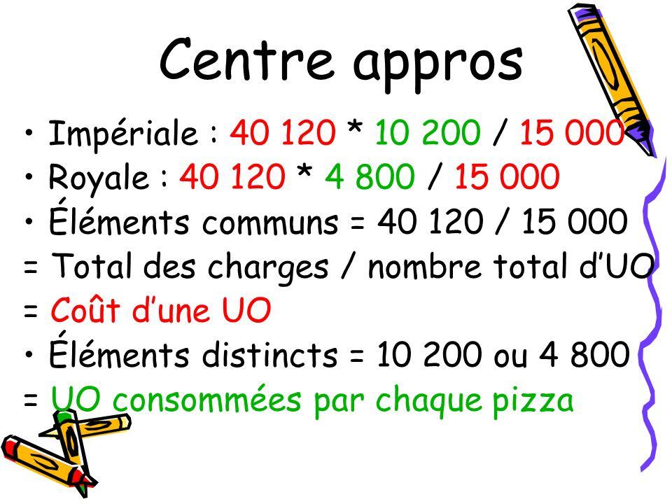 Centre appros Impériale : 40 120 * 10 200 / 15 000 Royale : 40 120 * 4 800 / 15 000 Éléments communs = 40 120 / 15 000 = Total des charges / nombre to