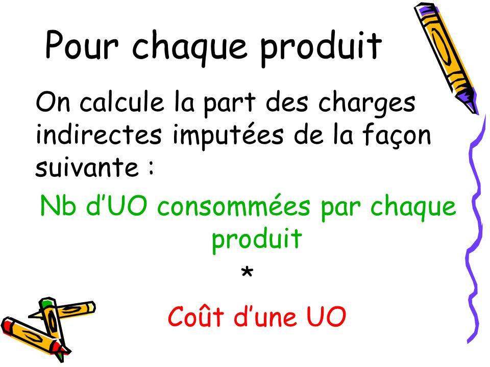 Pour chaque produit On calcule la part des charges indirectes imputées de la façon suivante : Nb dUO consommées par chaque produit * Coût dune UO