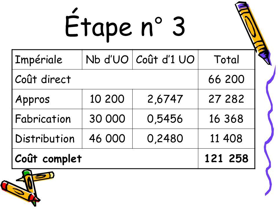 Étape n° 3 ImpérialeNb dUOCoût d1 UOTotal Coût direct66 200 Appros10 2002,674727 282 Fabrication30 0000,545616 368 Distribution46 0000,248011 408 Coût