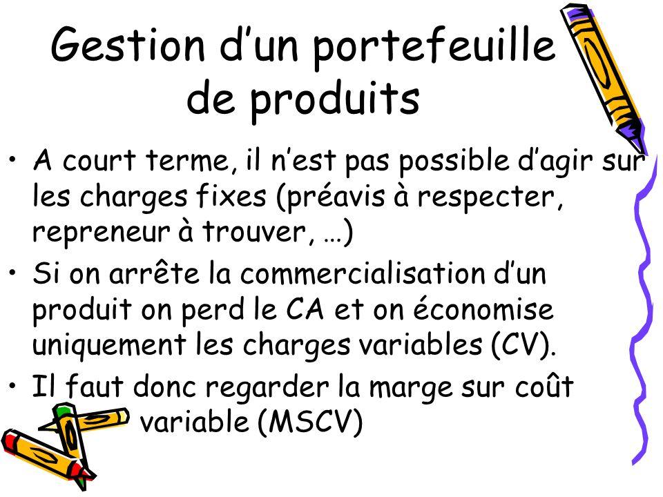 Gestion dun portefeuille de produits A court terme, il nest pas possible dagir sur les charges fixes (préavis à respecter, repreneur à trouver, …) Si