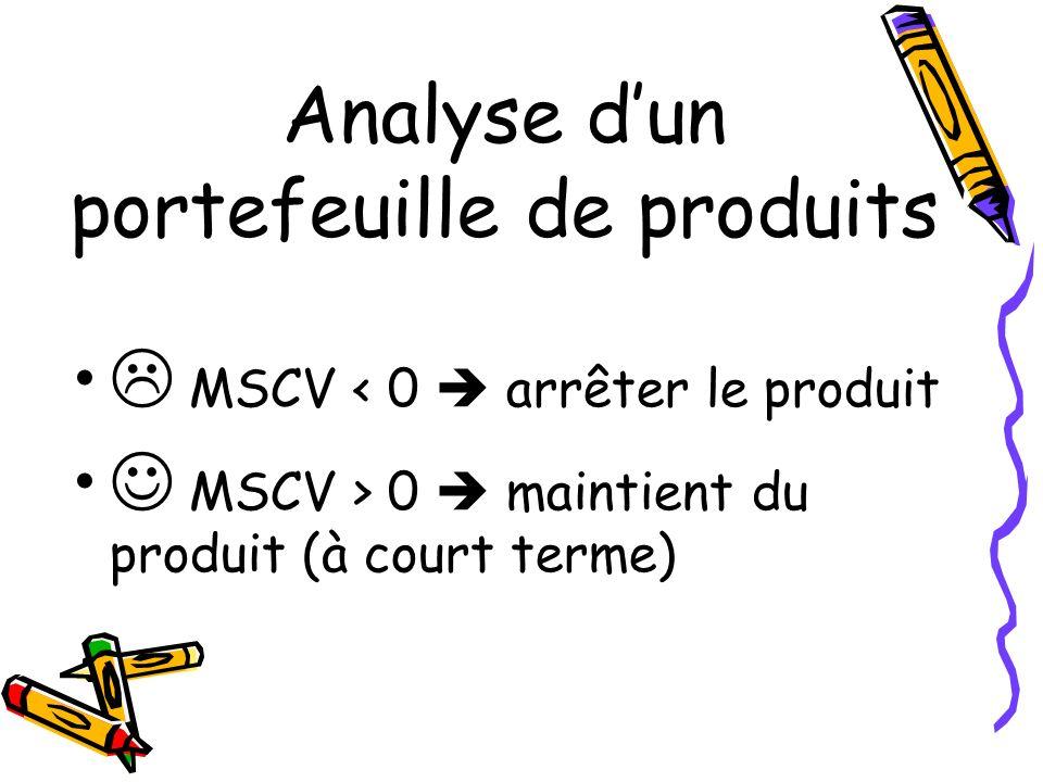 Analyse dun portefeuille de produits MSCV < 0 arrêter le produit MSCV > 0 maintient du produit (à court terme)