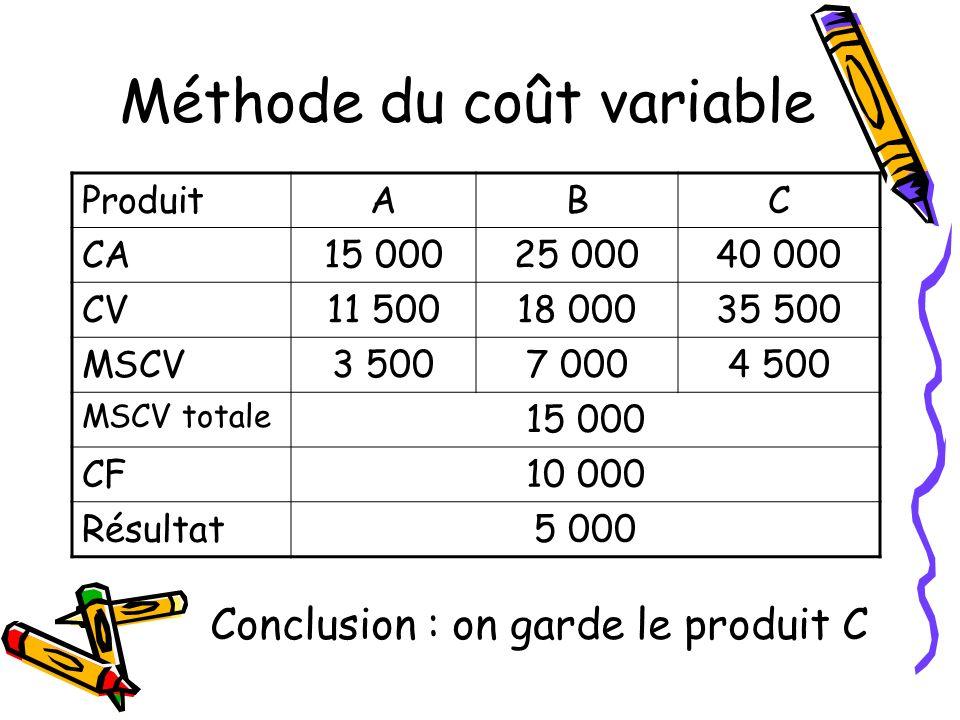 Méthode du coût variable ProduitABC CA15 00025 00040 000 CV11 50018 00035 500 MSCV3 5007 0004 500 MSCV totale 15 000 CF10 000 Résultat5 000 Conclusion
