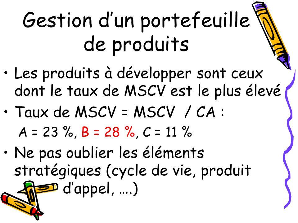 Gestion dun portefeuille de produits Les produits à développer sont ceux dont le taux de MSCV est le plus élevé Taux de MSCV = MSCV / CA : A = 23 %, B