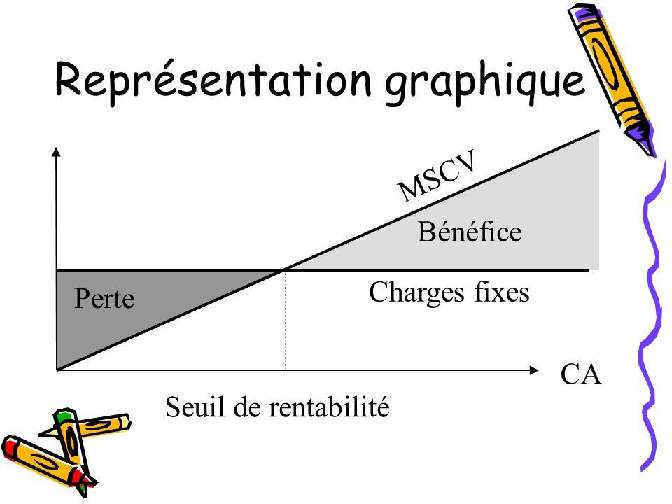 Représentation graphique CA Charges fixes Bénéfice Seuil de rentabilité Perte MSCV