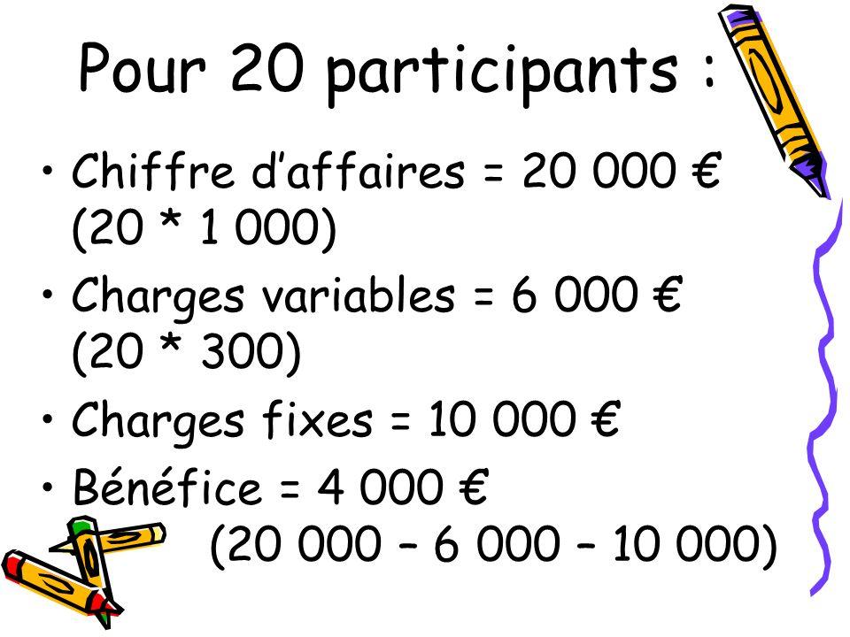 Chiffre daffaires = 20 000 (20 * 1 000) Charges variables = 6 000 (20 * 300) Charges fixes = 10 000 Bénéfice = 4 000 (20 000 – 6 000 – 10 000) Pour 20