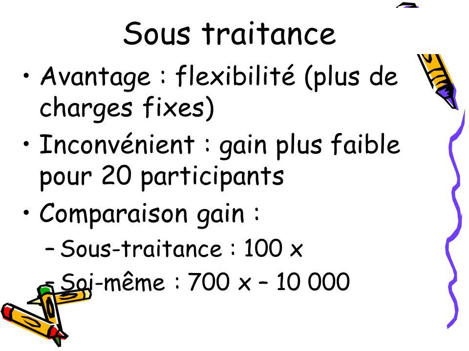 Avantage : flexibilité (plus de charges fixes) Inconvénient : gain plus faible pour 20 participants Comparaison gain : –Sous-traitance : 100 x –Soi-mê