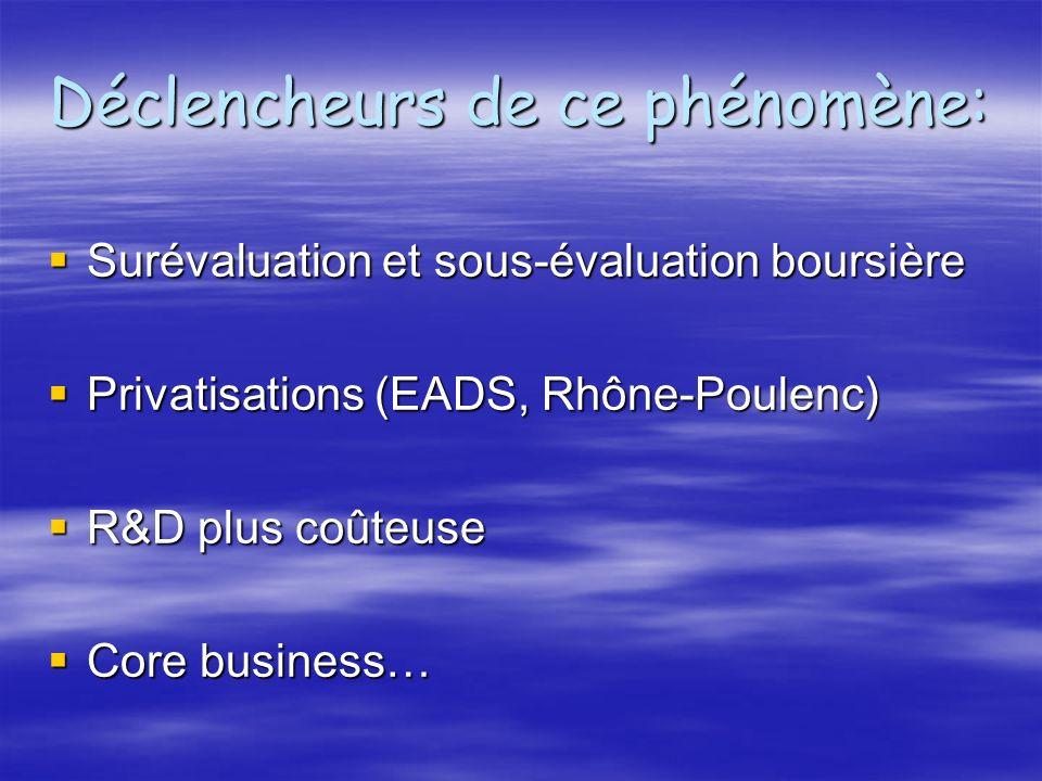 Déclencheurs de ce phénomène: Surévaluation et sous-évaluation boursière Surévaluation et sous-évaluation boursière Privatisations (EADS, Rhône-Poulenc) Privatisations (EADS, Rhône-Poulenc) R&D plus coûteuse R&D plus coûteuse Core business… Core business…