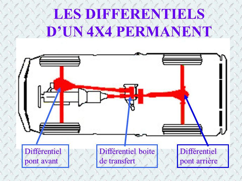 LES 4 X 4 PERMANENTS Ce sont des véhicules qui se déplacent avec les quatres roues motrices en permanence Un différentiel inter-pont situé dans la boî