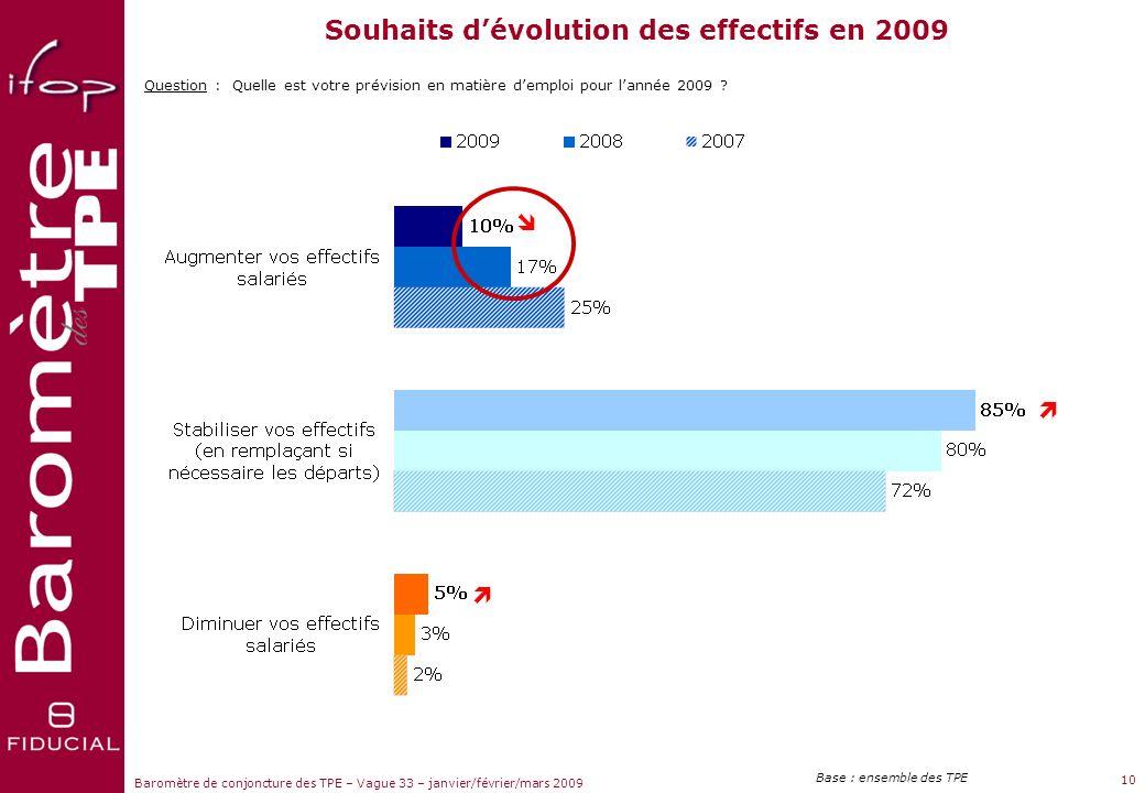 2001 2002 2003 2004 2005 2006 Moyennes depuis 2001 = 4,6 = 1,5 +3,2 (% créations de postes – % suppressions de postes au sein des TPE en activité) +0,