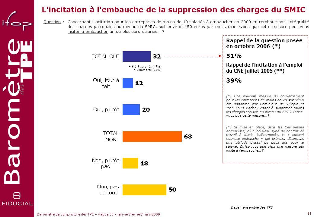 Sujets dactualité Baromètre de conjoncture des TPE – Vague 33 – janvier/février/mars 2009 Question :Quelle est votre prévision en matière demploi pour