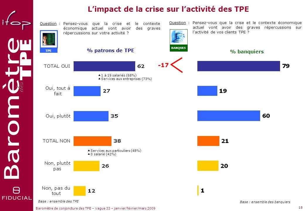 Sujets dactualité Baromètre de conjoncture des TPE – Vague 33 – janvier/février/mars 2009 Question :Et toujours pour les 3 prochains mois, en ce qui c