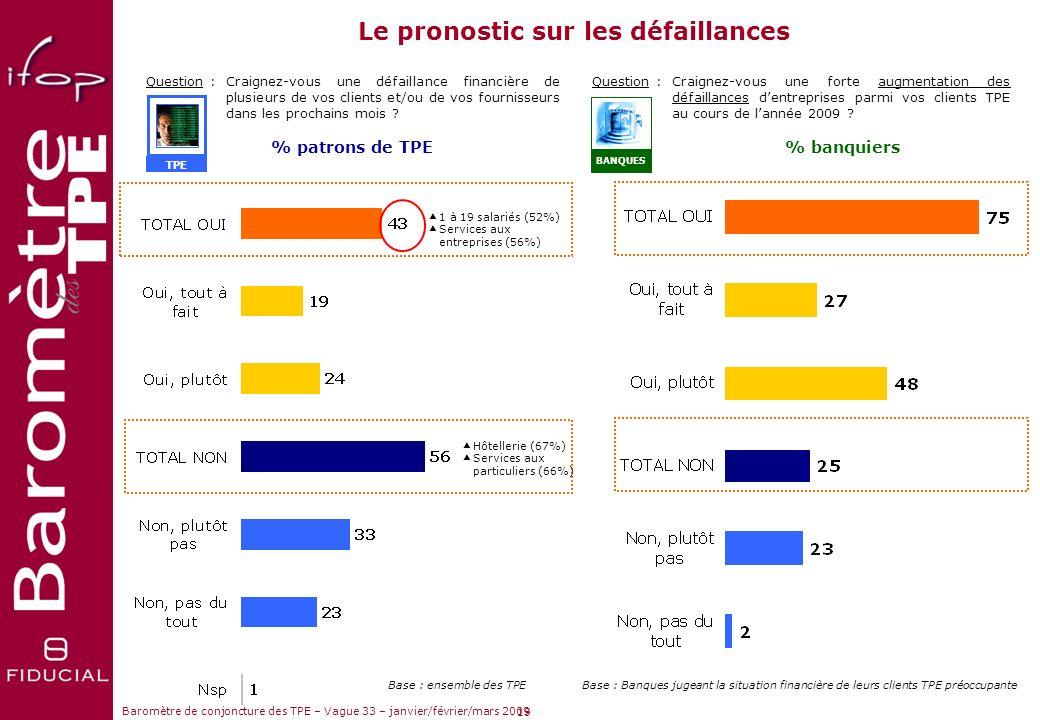 Sujets dactualité Baromètre de conjoncture des TPE – Vague 33 – janvier/février/mars 2009 18 Question :Pensez-vous que la crise et le contexte économi