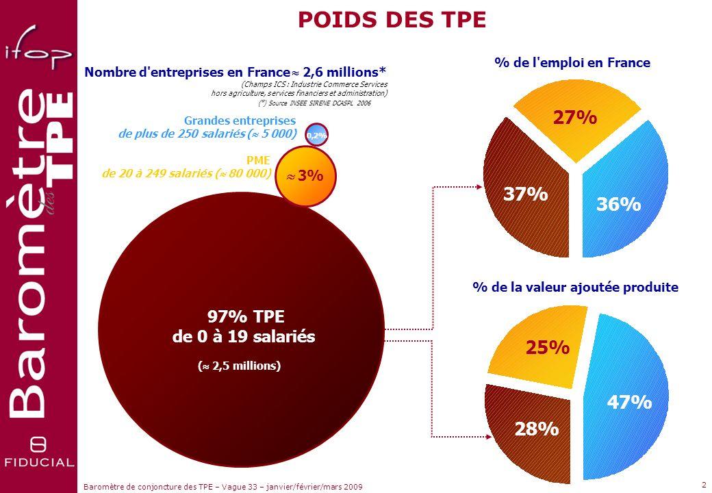 Sujets dactualité Baromètre de conjoncture des TPE – Vague 33 – janvier/février/mars 2009 1 FIDUCIAL est une firme française de dimension mondiale à t