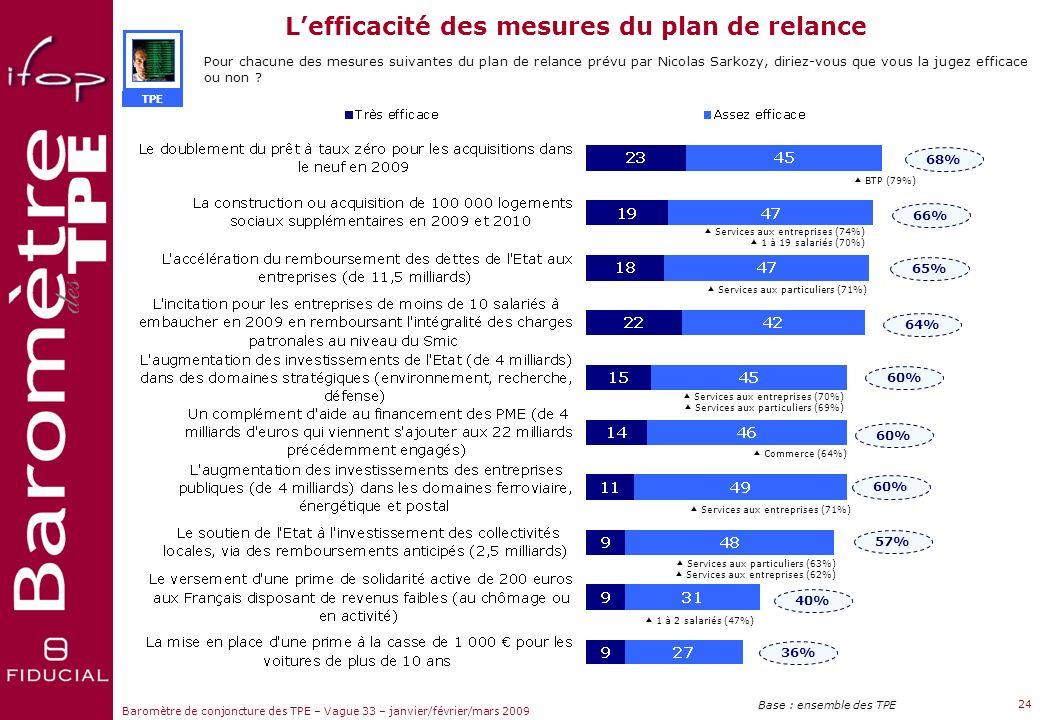 Sujets dactualité Baromètre de conjoncture des TPE – Vague 33 – janvier/février/mars 2009 23 Question :Diriez-vous que les mesures de relance prises p