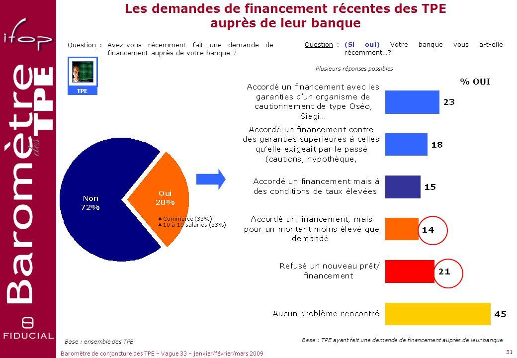 Sujets dactualité Baromètre de conjoncture des TPE – Vague 33 – janvier/février/mars 2009 Le durcissement des conditions de crédit des TPE Question :A