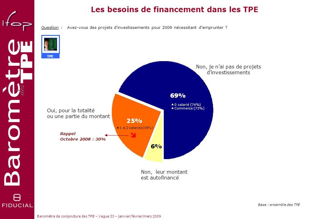 Sujets dactualité Baromètre de conjoncture des TPE – Vague 33 – janvier/février/mars 2009 Les demandes de financement récentes des TPE auprès de leur