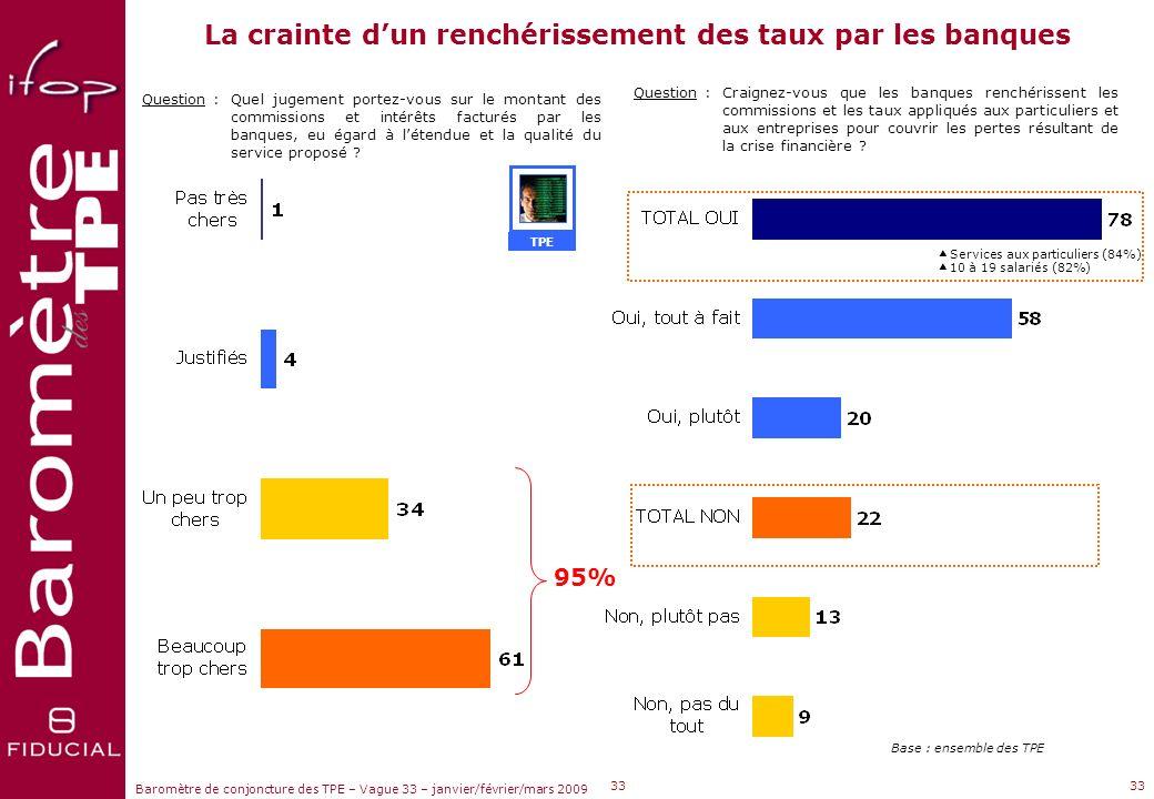 Sujets dactualité Baromètre de conjoncture des TPE – Vague 33 – janvier/février/mars 2009 Les besoins de financement dans les TPE Question : Avez-vous