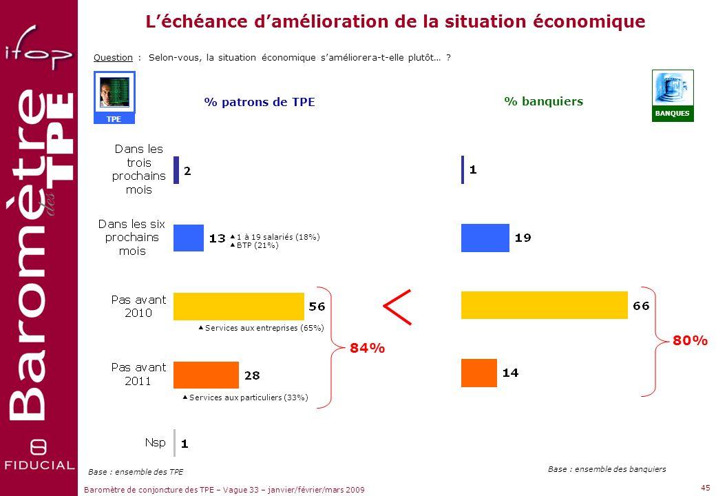 Sujets dactualité Baromètre de conjoncture des TPE – Vague 33 – janvier/février/mars 2009 44 Question :Pensez-vous que la crise va déboucher sur une p