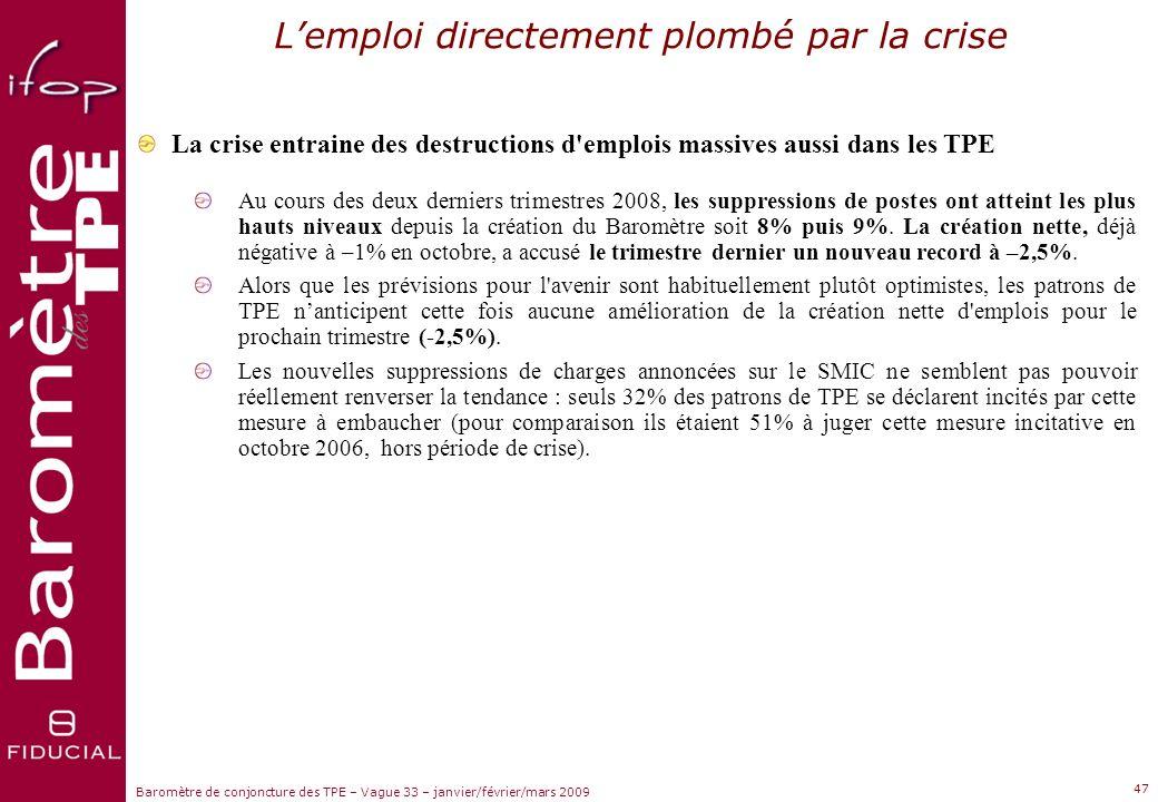 Sujets dactualité Baromètre de conjoncture des TPE – Vague 33 – janvier/février/mars 2009 46 LES PRINCIPAUX CONSTATS
